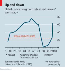 global-income-distribution